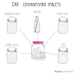 diy lave vaisselle en