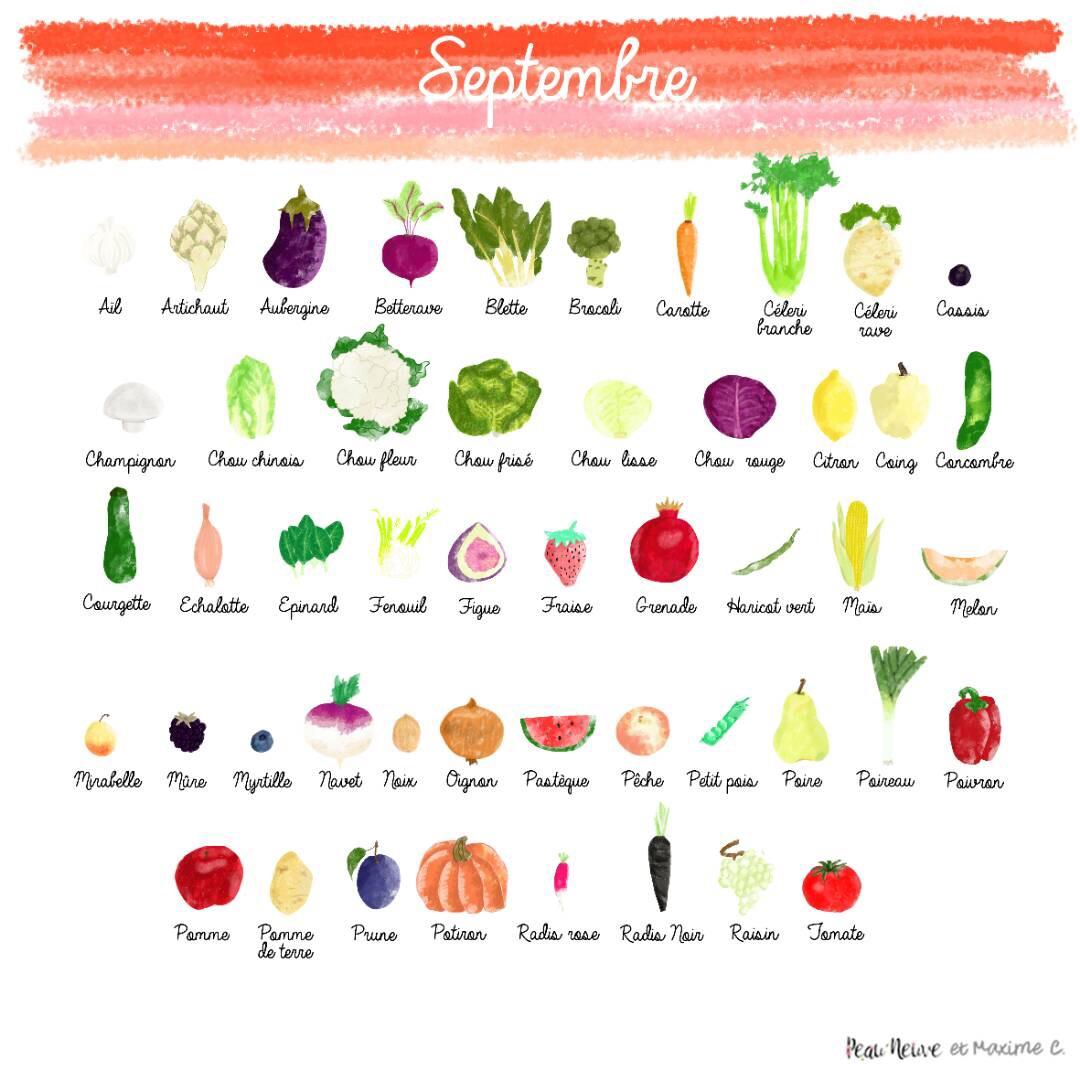 Saison archives peau neuve - Legumes de saison septembre ...