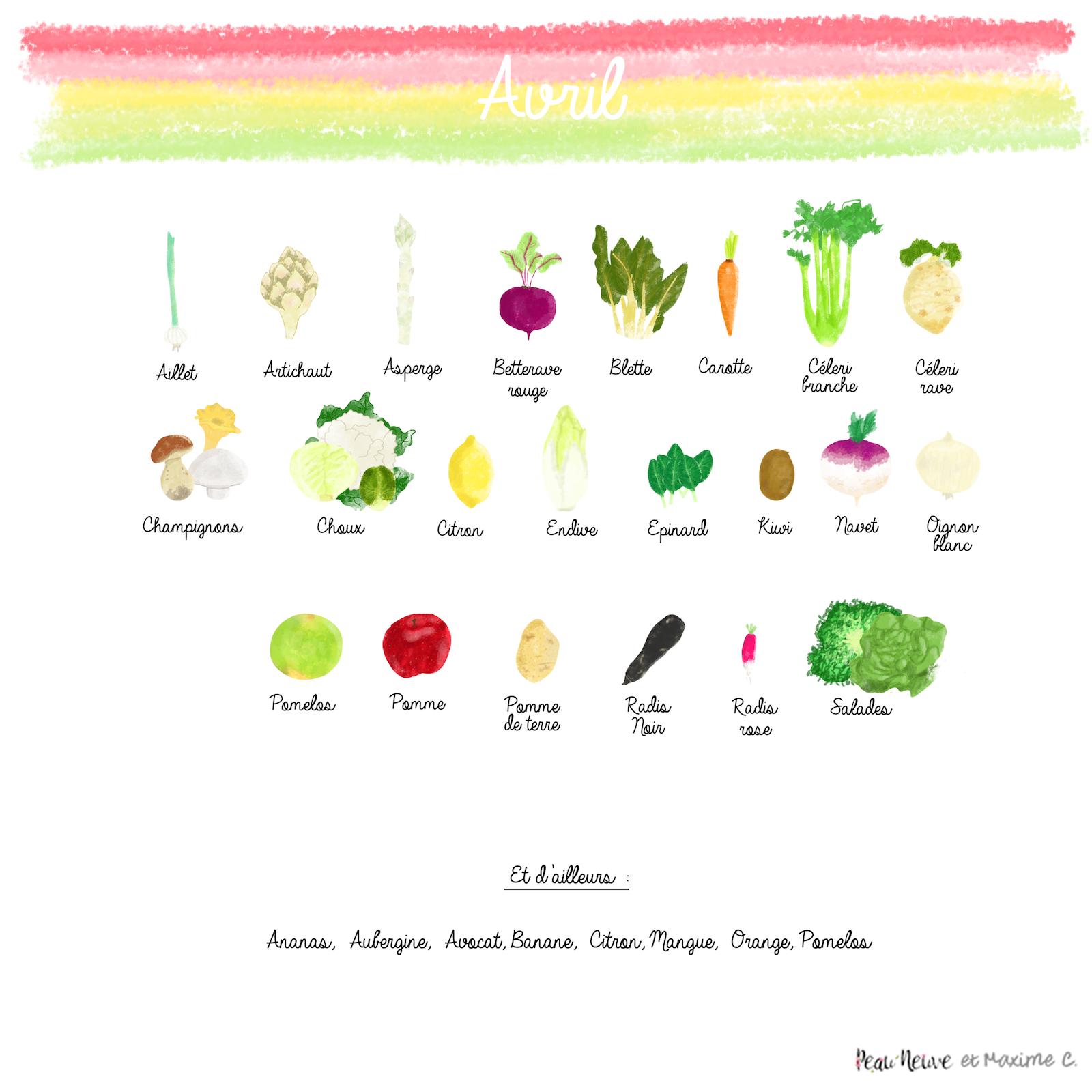 7ef0b4f4630 Fruits et légumes d avril